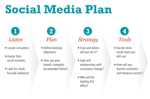 b2b_Social_media_strategy