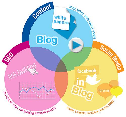 Non-Profit Blogs