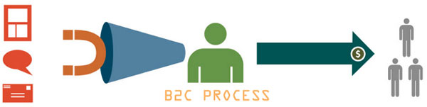 5 Essential Steps to B2C marketing strategies - Featured Image